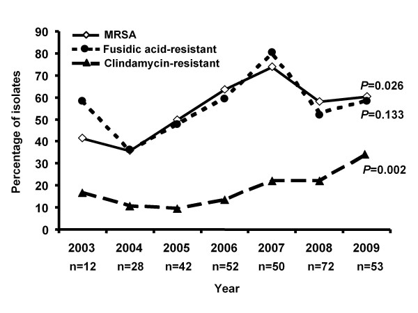 Percentage of Staphylococcus aureus isolates with resistance to methicillin, fusidic acid, and <t>clindamycin</t> during the 7-year study period .