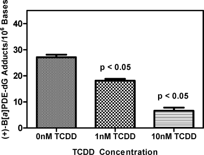 TCDD concentration dependence. H358 cells were pretreated with TCDD (0, 1.0, and 10 nM) for 24 h and treated with 1.0 μM (−)-B[ a ]P-7,8-dihydrodiol for 24 h. Experiments were conducted in triplicate, and the values are expressed as the means ± SEM. As the concentration of TCDD increased, the level of (+)-B[ a ]PDE-dGuo decreased significantly ( p