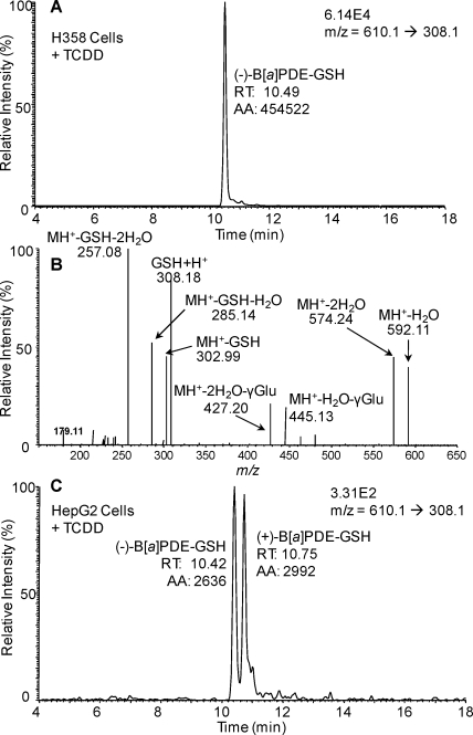 LC-MRM/MS analysis of B[ a ]PDE-GSH-adducts in (±)-B[ a ]PDE-treated H358 and HepG2 cells with 10 nM TCDD pretreatment for 24 h. (A) Intracellular (−)-B[ a ]PDE-GSH-adducts in TCDD-induced H358 cells after a 4 h incubation. (B) Product ion spectrum of the (+)-B[ a ]PDE-GSH-adduct in HepG2-induced cells (MH + , m / z 610). (C) Intracellular (±)-B[ a ]PDE-GSH-adducts in TCDD-induced HepG2 cells after a 4 h incubation.