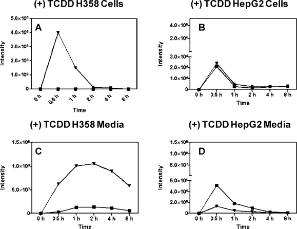 B[ a ]PDE-GSH-adducts in H358 and HepG2 cells and media after TCDD induction. H358 and HepG2 cells were treated with (±)-B[ a ]PDE for 30 min, 1, 2, 4, and 6 h with 10 nM TCDD pretreatment for 24 h and GSH-adducts quantified by LC-MS. (A) Intracellular (±)-B[ a ]PDE-GSH-adducts in H358 cells. (B) Intracellular (±)-B[ a ]PDE-GSH-adducts in HepG2 cells. (C) (±)-B[ a ]PDE-GSH-adducts in H358 cell media. (D) (±)-B[ a ]PDE-GSH-adducts in HepG2 cell media. Analyses were conducted in duplicate, and the mean values are shown. (−)-B[ a ]PDE-GSH-adduct (solid triangle); (+)-B[ a ]PDE-GSH-adduct (solid square).