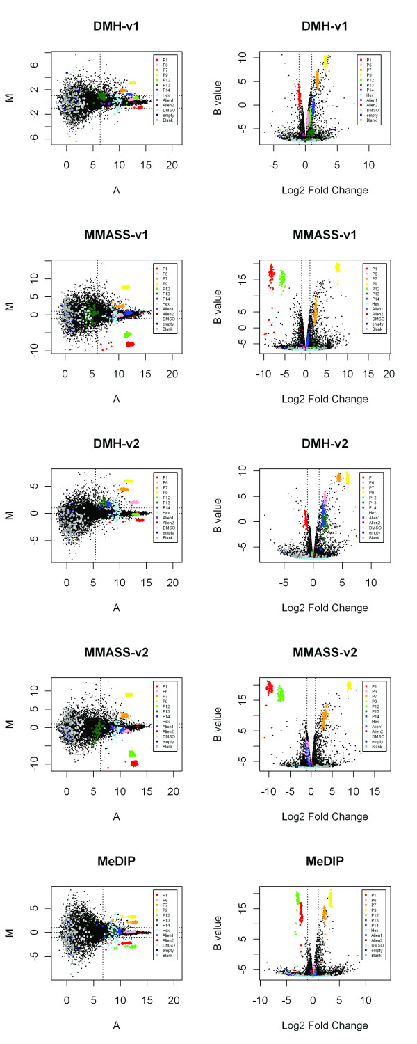 MA plots and volcano plots showing data from the linear model fitted to replicate arrays for each of the DMH-v1, DMH-v2, MMASS-v1, MMASS-v2, and MeDIP methods . Colored probes represent external DNA controls, Hex, Alien PCR product, DMSO, empty, and blank, respectively. The results of external DNA controls are nearly consistent with theoretical ratios. Plots of MMASS with either v1 or v2 set of enzymes show higher M, B values and Log 2 fold change than DMH and MeDIP methods.