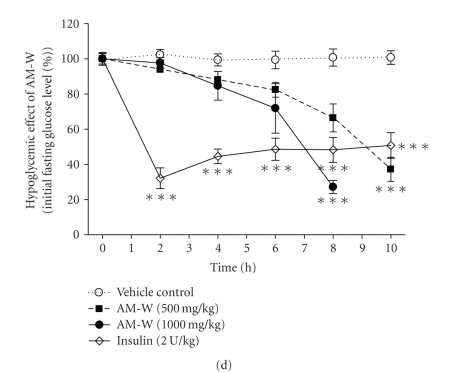 Polysaccharide and sucrose are only present in the water extract of Radix Astragali (RA) (AM-W). (a) LC-ELSD chromatograms of the AM-W (a) and the ethanolic extract (AM-E) (b) with a 70-min retention time. Peak identification: 1, astragaloside II; 2, isoastragaloside I; 3, astragaloside I. (b) LC-ELSD chromatograms of the AM-W (a) and sucrose (b) with a 10-min retention time. Peak identification: 1, 2, and 3, polysaccharides; peak 4, sucrose. (c) The representative  1 H NMR and  13 C NMR spectra of AM-W-F1 and AM-W-F2 are illustrated. (d) Confirmation of the hypoglycemic bioactivity of the AM-W. Insulin-dependent diabetic rats were generated with an initial average glucose level at 407.2 ± 17.8mg/dL ( n  = 22). The hypoglycemic effect was evaluated by determining the percentage of the initial fasting glucose level in each group. Differences at the same time point were determined by ANOVA followed by the Tukey-Kramer test. * P