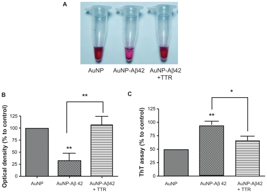 Activity validation of an Aβ aggregation inhibitor TTR, using AuNP–Aβ42 precipitates. In inducing AuNP–Aβ42 aggregation, its coincubation with TTR prevented the formation of visible AuNP–Aβ42 precipitates and maintained the red color of the colloidal solution, as in the AuNP control A ). TTR reversed the significant decrease in optical density B ), and increase in ThT value C ) of AuNP–Aβ42, resulting from the inhibition of both Aβ aggregation and AuNP–Aβ42 and one-way ANOVA (* P