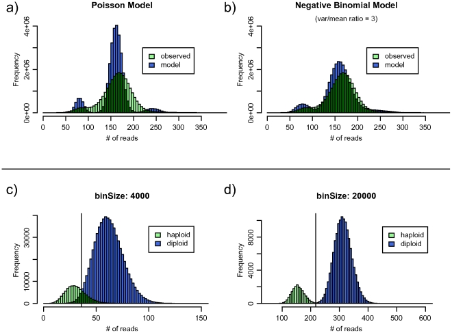 Bin size determination and distribution modeling. a) <t>Illumina</t> reads from the Yoruban genome are not fit well by a Poisson model. b) Modeling the reads using a negative binomial distribution with a variance/mean ratio of 3 results in a much better fit, with a root mean square error three times smaller. c) The use of bin sizes that are too small results in an inability to cleanly separate peaks with copy number of one and two, resulting in a large number of false-positive calls in the overlapping region. d) Increasing the bin size allows us to trade resolution for better separation.