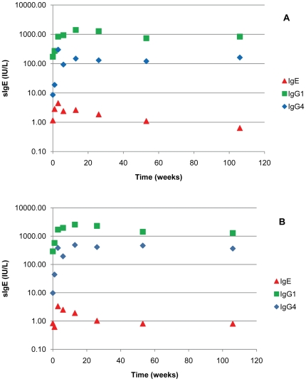 Specific IgE, IgG 1 and IgG 4 over a 2 year period from 10 patients undergoing VIT. A. Median values of JJAV and Myr p 2a. B. Specific antibody levels.