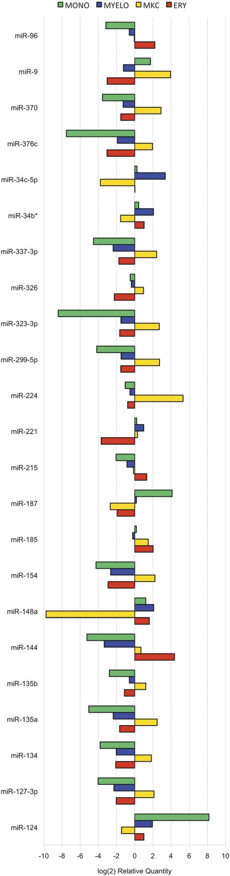 MicroRNAs oppositely regulated during myeloid differentiation. Twenty-three microRNAs (indicated with the prefix miR-) show either up- or downregulation greater than four in at least one precursor population when compared with the CD34 HPCs; 17 showed a significant increased expression with an RQ higher than four, 15 a significant decreased expression with an RQ lower than −4 and concomitantly a counter-regulation in at least one other precursor cell context. TaqMan real-time PCR reactions were carried out using the TaqMan MicroRNA Assays Human Panel Early Access Kit. Delta-delta-CTs and RQs were calculated for each detector using the CD34 HPC sample as the calibrator and hsa-miR-let-7a as the endogenous control