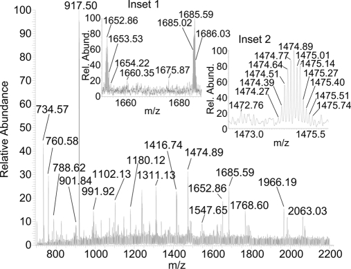LSI-MS summed full and inset mass spectra of delipified fresh tissue on plain glass slide spotted with 2,5-DHAP matrix in 50:50 ACN:water showing multiple charged protein ions using Orbitrap Exactive mass spectrometer. Rel. Abund. , relative abundance.