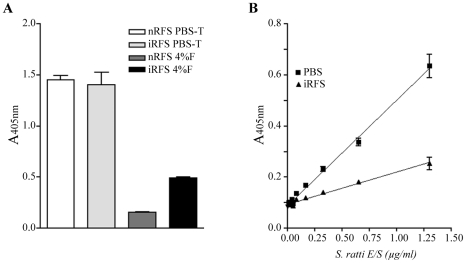Formalin preservation allows specific discrimination of infected rat fecal supernatant from uninfected fecal supernatant. (A) Effect of assay specificity after various treatments. Pooled uninfected fecal supernatant collected from 6 rats (nRFS) and infected rat fecal supernatant collected from 2 rats infected with S. ratti (13 and 21 dpi) (iRFS) were extracted simultaneously in PBS-T and 4% formalin (4%F). Only extraction in formalin led to a positive discrimination between nRFS and iRFS. All points are mean ± SEM of OD values obtained from duplicate samples. (B) Detection of known amounts of E/S products diluted in PBS or uninfected rat fecal supernatant (nRFS) extracted in 4% formalin. The lowest concentration of E/S products detected was 80 ng/ml and 325 ng/ml when diluted in PBS and nRFS, respectively. All points are mean ± SEM of OD values obtained from 4 samples.