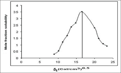 Solubility parameter versus mole fraction solubility profile of <t>cefaclor</t> by molar volume <t>method</t>