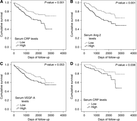 Survival of colorectal cancer patients from surgery to death from any cause by Kaplan–Meier survival analysis. Survival between groups with high and low serum ( A ) CRP, ( B ) Ang-2 and ( C ) VEGF-A. ( D ) Survival of patients with AJCC stage II disease between groups with high and low serum CRP. Median values were used as cut points for high vs low values.