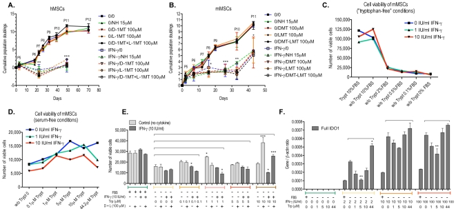 IFN-γ inhibits the proliferation of mouse and human MSCs. A and B . Cell growth of human and mouse MSCs showing cumulative population doublings as a function of time in culture. Between P4 and P12, cells were cultured in the continuous presence of IFN-γ (100 IU/ml) and/or IDO inhibitors norharmane, D-1-methyl-tryptophan and L-1-methyl-tryptophan for 80 and 50 days respectively. At every passage, population doubling was calculated by the formula logN/log2 as described by Stenderup [63] where N is the ratio between the number of viable cells reaching confluence and the number of cells initially plated. Medium was changed every three days using α-MEM containing 2 mmol/L L-glutamine, 100 units/mL penicillin, 100 mg/mL streptomycin, 20% or 10% non-inactivated FBS, for human and mouse cells respectively, specially tested for the ability to sustain the growth of MSCs. C. Number of viable cells as measured by Alamar blue in mouse MSC cultures (passage 29) grown in DMEM F12 medium without tryptophan and treated for 5 days with increasing concentrations of FBS (0, 0.1, 0.5, 2 or 10%) and IFN-γ (0, 1 or 10 IU/ml) D. Number of viable cells as measured by Alamar blue in mouse MSC cultures (passage 29) grown in DMEM F12 medium without serum and treated for 5 days with increasing concentrations of tryptophan (0, 0.1, 1, 5, 10 or 44.2 µM) and IFN-γ (0, 1 or 10 IU/ml) E. Number of viable mouse MSCs (passage 14) cultured in serum free DMEM F12 medium in the presence of 10 IU/ml IFN-γ, increasing concentrations of tryptophan (0, 0.1, 1, 5, and 10 µM) and/or IDO inhibitors D-1-methyl-tryptophan and L-1-methyl-tryptophan (100 µM) for 5 days. Mouse MSCs were cultured with 10% FBS as positive controls. F. Expression of full IDO1 mRNA in mouse MSCs (passage 20) as measured by qRT-PCR. Cells were grown in the presence of increasing concentrations of tryptophan (0, 1, 5, 10 and 44 µM) and/or IFN-γ (0, 2, 10 and 100 IU/ml) for 24 hours. Mouse MSCs were cultured with 10% FBS as positive contro