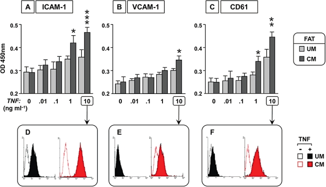 Comparison of TNF-induced adhesion molecule upregulation between EC UM and EC CM of subcutaneous fat origin. Cells were seeded in a 96-well plate and stimulated by increasing concentrations of TNF. EC UM and EC CM were then fixed and the expression of ICAM-1, VCAM-1 and CD61 was measured by cell-based ELISA (A, B and C respectively). Results are expressed as mean ± SD of two experiments (Dunn's test, * P