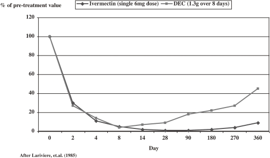 Effect of <t>ivermectin</t> and diethylcarbamazine (DEC) on microfilariae in the skin.