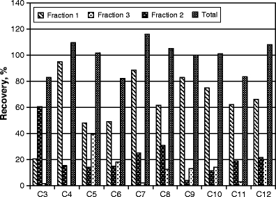 Comparison of recoveries obtained for elution with three consecutive fractions of 2.5 mL methanol and total recovery from all fractions for 100-fold preconcentration of PFCAs from 250 mL solution containing 3.0 μg L −1 each analyte. Preconcentration carried out on 500 mg <t>Sep-Pak</t> <t>C18</t> sorbent bed