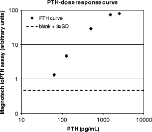 PTH dose–response curve measured with integrated PTH cartridges. Using cartridges that contained a detection spot with anti-C-terminal PTH antibodies and beads coated with anti-N-terminal PTH antibodies, PTH-free EDTA plasma was measured in 12-fold and the PTH (1–84)-spiked plasma samples were measured in fivefold. PTH levels were measured in a detection volume of 0.5 μL with an 8-min assay