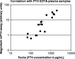 Correlation on a limited number of native <t>PTH</t> samples. Native PTH <t>EDTA-plasma</t> samples ( n = 20) with PTH concentrations measured on the Roche Modular system were evaluated on the Philips biosensor. The signal (arbitrary units) induced by these samples were measured in cartridges that contained a detection spot with anti-C-terminal PTH antibodies and beads coated with anti-N-terminal PTH antibodies, using 0.4 μL detection volume and an 8-min assay protocol