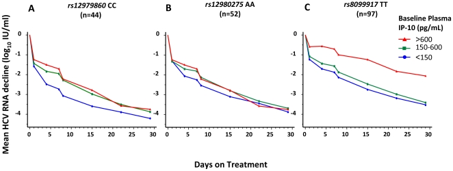 Mean HCV RNA reduction according to IP-10 in HCV genotype 1 with favorable IL28B genotype.