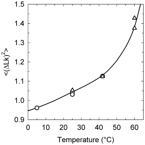 Temperature dependence of . The distributions of the topoisomers were obtained by applying T4 DNA ligase (open circle) or Taq DNA ligase (open triangle) to nicked samples of pUC19 plasmid.