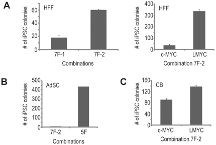 Optimizing episomal vector and transgene combinations for small molecule-aided reprogramming of different human somatic cells. ( A ) Effects of different episomal vector combinations and transformation-deficient LMYC on the reprogramming of human fibroblasts. Transfected human foreskin fibroblasts (HFFs) were plated to matrigel-coated 10-cm dishes. N2B27-100 medium supplemented with PCALH was used to support reprogramming between day 2 and 13 post-transfection, followed by mTeSR1 for expansion. The number of iPSC colonies (from ∼0.33×10 6 input cells) was counted on day 21 post-transfection. Data shown are mean ± SEM (n = 3). ( B ) Effects of different transgene combinations on the reprogramming of human adult adipose tissue-derived stem cells (AdSCs). Transfected adipose tissue-derived stem cells were plated to matrigel-coated 10-cm dishes. N2B27-100 medium supplemented with PCALH was used to support reprogramming between day 2 and 11 post-transfection, followed by mTeSR1 for expansion. The number of iPSC colonies (from ∼0.35×10 6 input cells) was counted on day 21 post-transfection. ( C ) Effects of transformation-deficient LMYC on the reprogramming of human cord blood (CB) cells. Purified human cord blood CD34+ cells were expanded in culture for 7 days (∼75 fold expansion). Following expansion, the cord blood cells were nucleofected with episomal vectors and plated to fibronectin/matrigel-coated 6-well plates. N2B27-100 medium supplemented with PCALH was used to support reprogramming between day 2 and 11 post-transfection, followed by mTeSR1 for expansion. The number of iPSC colonies (from ∼0.17×10 6 post-expansion input cells) was counted on day 17 post-transfection. Data shown are mean ± SEM (n = 6).