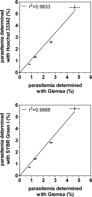 Accuracy of flow cytometry in determining parasitemia. Correlation between parasitemia determined by flow cytometry, using either Hoechst 33342 (direct staining) or SYBR Green I (staining post RNase treatment), and by light microscopy, using Giemsa staining, for a serial dilution of a Dd2 parasite culture. Standard error bars are represented on the horizontal axis for microscopy counts and vertical axis for flow cytometry counts.