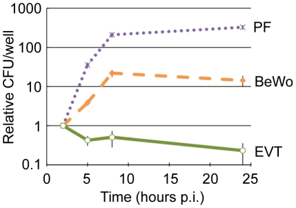 EVT restrict intracellular growth of L. monocytogenes . Intracellular growth curves of wild type L. monocytogenes in 3 cell types: primary placental fibroblasts (PF), choriocarcinoma cell line (BeWo), and primary extravillous trophoblasts (EVT). CFU/well were normalized to the 2-hour time point within each experiment. Each data point is an average of 3 independent experiments for PF and BeWo, and 10 independent experiments for EVT. Bars represent SEM.