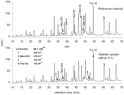 LC-separation UV-profiles of the real-time stability sample (9 months at 4°C) and the corresponding reference material (RS, stored at −70°C) after tryptic cleavage. The m/z -values of Met-253 and Trp-32 containing tryptic antibody peptides, obtained by LC-ESI-MS, are listed in the inset along with their corresponding LC fraction number. Peak identification and quantification performed by LC-MS. Chromatographic conditions are described in the materials and methods .