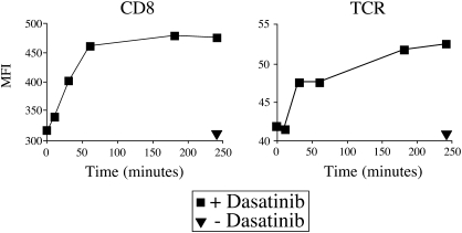 Dasatinib results in a time dependent increase in TCR and CD8 expression levels at the CTL cell surface. The ILA1 CTL clone was treated with PBS ± 50 nM dasatinib at 37 °C and 10 5 CTL were removed from the medium at 0, 10, 30, 60, 180 and 250 min. CTL were subsequently stained with anti-CD8 FITC (clone SK1; BD, Pharmingen; left panel) or anti-TCR FITC (clone BMA 031; Serotec; right panel) for 30 min on ice, washed twice and resuspended in PBS. Data were acquired on a FACSCalibur flow cytometer (BD) and analyzed using FlowJo software.