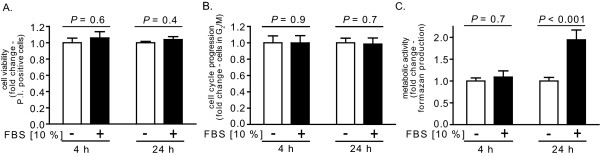 Effect of non-germinating conditions on RAW264.7 cell viability, cell cycle progression, and metabolic activity . RAW264.7 cells were incubated at 37° in DMEM in the presence (+, black bars) or absence (-, white bars) of FBS, and then evaluated at 4 or 24 h, as indicated, for viability (A), cell cycle progression (B), and metabolic activity (C). (A) The cells were assayed for PI uptake, as described under Materials and Methods. The data are rendered as the relative PI uptake normalized at both 4 and 24 h to cells incubated in the absence of FBS. (B) The cells were analyzed for their cell cycle profiles, as described under Materials and Methods. The data are rendered as the relative numbers of cells in G 2 /M normalized at both 4 and 24 h to cells incubated in the absence of FBS. (C) The cells were analyzed for conversion of MTT to formazan. The data are rendered as the fold change of formazan production normalized at both 4 and 24 h to cells incubated in the absence of FBS. To generate the bar graphs, data were combined from three independent experiments, each conducted in triplicate. Error bars indicate standard deviations. The P values were calculated to evaluate the statistical significance of the differences in viability (A), cell cycle progression (B), and metabolism (C) between cells cultured in the absence or presence of FBS.