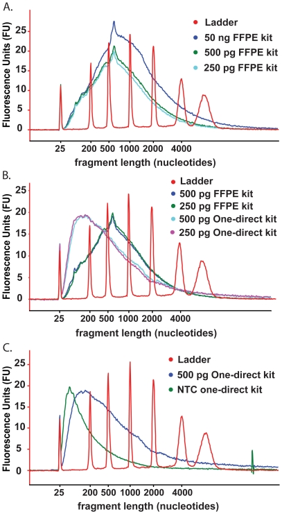 Bioanalyser electropherograms of cDNA probes generated using the WT-Ovation FFPE RNA amplification system V2 and the WT-Ovation One-Direct RNA amplification system. cDNA quality assessed by distribution of size with the x-axis representing polynucleotide length and the y-axis representing arbitrary signal intensity fluorescence units. Electropherograms of representative cDNA from each WT-Ovation system are shown. ( A ) WT-Ovation FFPE system sscDNA synthesised from 50 ng of RNA is distributed 500–1000 nucleotides. The sscDNA synthesised from 500 pg and 250 pg of RNA input in the WT-Ovation FFPE system show a similar distribution to the sscDNA synthesised from 50 ng of RNA. ( B ) The majority of dscDNA fragments synthesised in the WT-Ovation One-Direct system average in length at approximately 100–150 nucleotides. RNA input level does not influence polynucleotide length (500 and 250 pg input shown). A significant difference in polynucleotide distribution is observed in 500 pg and 250 pg input RNA reactions depending on which WT-Ovation system used for probe synthesis. ( C ) In the WT-Ovation One-Direct system, the dscDNA probes generated from a reaction containing RNA template is distinct from that generated in a parallel no template control.