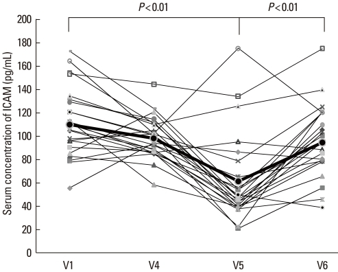 Intracellular cell adhesion molecule (ICAM)-1 concentration before (V1) and during therapy (V4), and at 3 (V5) and 6 months (V6) after the last IVIg injection. The ICAM-1 concentration was significantly lower at the 3-month follow-up visit (V5) compared with the concentration at V1, but it had increased by the 6-month follow-up visit (V6).