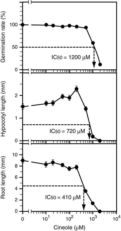 Effects of various concentrations of 1,8-cineole on Nicotiana tabacum seed germination and seedling growth. Germination rate ( top ), hypocotyl length ( middle ), and root length ( bottom ) were measured on day 10. Each data point for germination rate was calculated from the results of all 50 individuals contained in a single container, while each for hypocotyl and root length represents the average value from 30 individuals that successfully germinated. Vertical bars represent standard errors. IC 50 values calculated from the data are shown in respective graphs