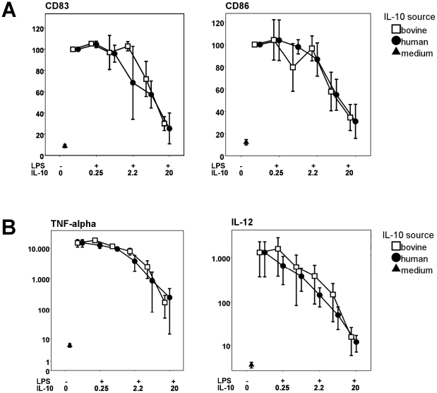 Dose-dependent inhibition during LPS-induced DC maturation is comparable for human and bovine IL-10. Data shown are from 3 different donors tested, error bars indicate standard error. A: Dose dependent inhibition of CD83 (p = 0.753) and CD86 (p = 0.936) by human and bovine IL-10. Data were divided by the isotype control and expressed relative to the positive control of only LPS, which was set at 100%. B: Dose dependent inhibition of TNF-α (p = 0.916) and IL-12p70 (p = 0.962) production by human and bovine IL-10, shown in pg/ml.