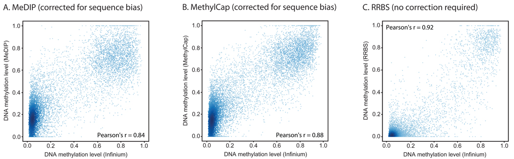 Quantification of DNA methylation with MeDIP, MethylCap and RRBS Absolute DNA methylation levels were calculated from the data obtained by MeDIP (panel A), MethylCap (panel B) and RRBS (panel C), respectively, and compared to DNA methylation levels determined by the Infinium assay. For MeDIP and MethylCap, sequencing reads were counted in 1-kilobase regions surrounding each CpG that is interrogated by the Infinium assay, and a regression model was used to infer absolute DNA methylation levels. Scatterplots and correlation coefficients were calculated on a test set that was not used for model fitting or feature selection. For RRBS, the DNA methylation level was determined as the percentage of methylated CpGs within 200 basepairs surrounding each CpG that is interrogated by the Infinium assay. Data shown are for the HUES6 human ES cell line, and regions that did not have sufficient sequencing coverage were excluded.