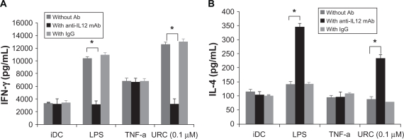 Immature DC stimulated with URC (0.1 μM)-primed DC, LPS-prime DC or TNF-α-primed DC induced Th1-polarizing capacity. Allogeneic DC were co-cultured with naïve T cells in the presence of control Ab or anti-IL-12 mAb (10 μg/ml). After 9 days of expansion in IL-2, T cells were counted and re-stimulated with CD3/CD28 for 24 h. As a control, immature DC were used. IFN-γ ( A ) and IL-4 ( B ) were measured by ELISA in culture supernatants. Data are the mean ± S.E.M. of five independent experiments. Note: * P