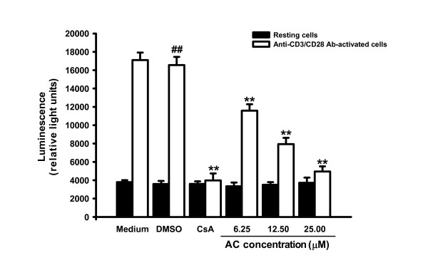 Effects of AC on NF-AT activation . Jurkat cells (5 × 10 4 ) were transfected with pGL4.30 (luc2P/NFAT-RE/Hygro) by Lipofectamin™ 2000 (Invitrogen, USA) for 24 hours according to the manufacturer's instructions. Then, the cells were cultured with anti-CD3 (1 μg/ml)/CD28 (3 μg/ml) Ab in the presence or absence of AC (6.25, 12.5 and 25 μM) or CsA (2.5 μM) for four hours. Total cell lysates were extracted with 1× reporter lysis buffer (Promega, USA), then 10 μg of total cell lysates were used to determine luciferase activity by the Luciferase Assay System (Promega, USA). Each bar is the mean ± SD of three independent experiments.  ##  P