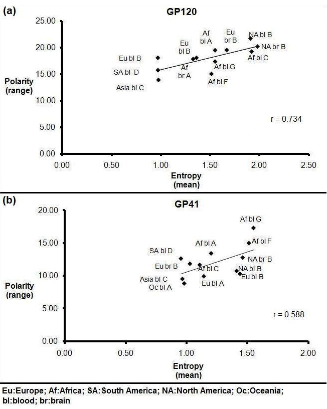 Mean Shannon entropy and polarity range of gp120 and gp41 sequences in brain and blood samples from different geographical locations. Shannon entropy of gp120 and gp41 sequences is calculated at the LANL website [ http://www.hiv.lanl.gov/ ]. The mean Shannon entropy is correlated with polarity range by regression coefficient (r) of 0.734 for gp120 (a) and 0.588 for gp41 (b) sequences. The Pearson correlation co-efficient was calculated using Microsoft EXCEL software.