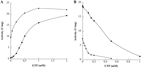 Effect of the effectors on UMPKmt activity. ( A ). Enzyme activity was determined at fixed concentrations of substrates (5 mM Mg-ATP and 2 mM UMP) in the absence (filled circle) or in the presence (filled square) of 0.5 mM UTP. Each data point represents a single determination. ( B ). Same as (A) but with GTP as the effector.