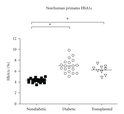 Comparison between HbA1c % levels in nondiabetic, diabetic, and porcine islet transplanted NHPs. A statistically significant difference is shown between nondiabetic and diabetic animals and nondiabetic and islet transplanted animals (* P