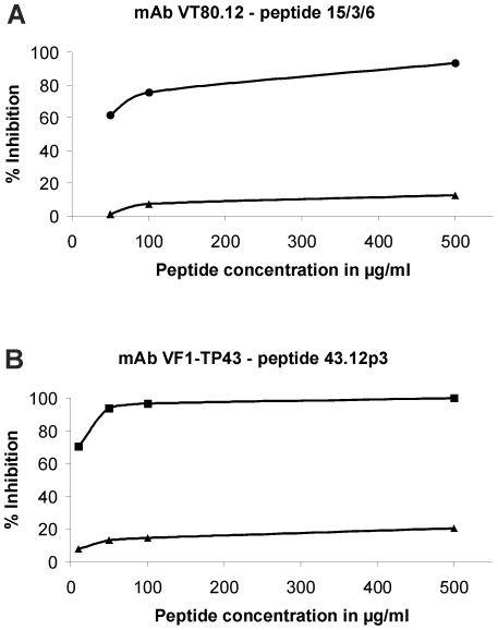 Inhibition of mAb binding to HMW-MAA by synthetic peptides. Microtiter plates were coated with mAb TP61.5 and incubated with microsomal preparation of 518A2 melanoma cells to catch HMW-MAA. Biotinylated mAbs were preincubated with increasing concentrations of synthetic peptides, followed by incubation with HMW-MAA. ( A ) Biotinylated mAb VT80.12 was preincubated with peptide 15/3/6 (•) or an irrelevant control peptide (▴). ( B ) Biotinylated mAb VF1-TP43 was preincubated with peptide 43.12p3 (▪) as well as the control peptide (▴). Binding of biotinylated mAbs was measured using an AP-conjugated <t>streptavidin.</t> Percentage of inhibition was calculated as follows: 100−(OD (inhibited)/OD (uninhibited)×100).