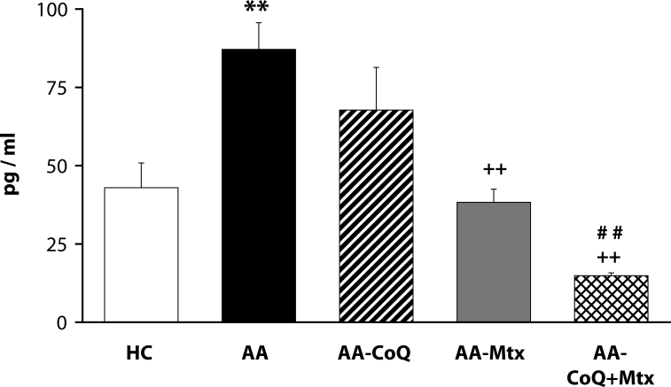 Effect of combined therapy of methotrexate and coenzyme Q 10 on plasmatic level of <t>IL-1α</t> assessed on day 28. Values are given as arithmetic mean ± S.E.M. Statistical significance was evaluated using unpaired Student′s t-test: ** p