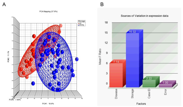 Principle components analysis (PCA) and sources of variation . Principle components analysis (PCA) of 71 samples displaying spatial separation (expression level clustering) of RNA extracted from FF samples (shown in red on left) and FFPE samples (shown in blue on right); The three principle components (PC#1, #2 #3 and respective contributable variations are presented on x-, y- and z-axis along). A Statistical significance of the different