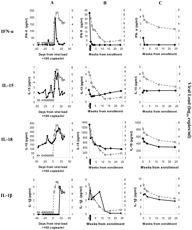 Viral loads and plasma levels of IFNα, IL-15, IL-18 and IL-1βin sample time courses from three subjects acutely infected with HIV. A is a US plasma donor, whose sample time course is plotted in days and is aligned relative to the time (designated day 0) when the plasma viral load first reached 100 copies/ml (i.e. the start of the viral expansion phase). B and C are CHAVI 001 subjects, whose sample time courses are plotted in weeks, and are aligned relative to the time of study enrollment (week 0). Subject B started ART just after study enrollment, as indicated by the black arrow. Viral load data is plotted as open squares joined by dotted lines, and is expressed as log 10 RNA copies/ml. Data for each cytokine is plotted as filled symbols joined by solid lines, and is expressed as pg/ml.