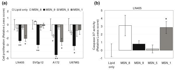Functional effects of knocking out MSN in three glioblastoma and one control cell line . Four MSN targeting siRNAs at a final concentration of 13 nM were transfected with <t>Silenfect</t> (BioRad) <t>transfection</t> reagent to A172, LN405 and U87MG glioma cell lines and the SVGp12 control cell line. (a) Cell proliferation was assayed 72 h after transfection using CellTiter-Glo Cell Viability assay. (b) Induction of caspase-3 and -7 activities was detected 48 h after transfection with homogeneous Apo-ONE assay (Promega). Loess normalized signals from the proliferation and caspase-3/7 assays are presented as relative scores to the mean of lipid-containing wells. Significant P -values