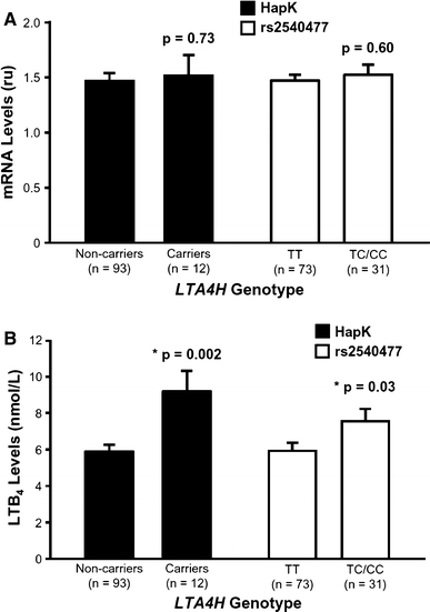 Effect of LTA4H variants on gene expression and ex vivo LTB 4 production. a LTA4H mRNA levels in monocytes are not significantly different between carriers and non-carriers of the HapK or rs2540477 variants. Real-time PCR was carried out in triplicate and expression levels were normalized to GUSB as an endogenous control. b Monocytes isolated from carriers of HapK or rs2540477 produce significantly higher levels of LTB 4 than non-carriers. Monocytes were isolated from healthy subjects and stimulated with the calcium ionophore A23187 for 60 min. LTB 4 was measured in the supernatant by negative mode electrospray ionization tandem mass spectrometry. Data are shown as mean ± SE and the number of samples analyzed for each genotype is given in parentheses
