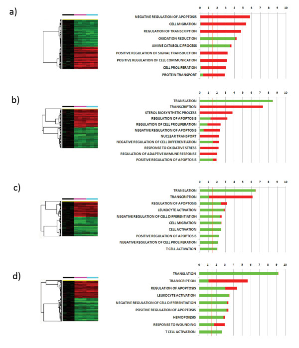 Monocyte genes induced by both <t>GM-CSF</t> and 15 <t>kDa</t> granulysin . Hierarchical clustering of the 3191, 2416, 1534 and 1738 genes induced by both factors at 4 (a), 12 (b), 24 (c) and 48 (d) hours respectively (p-value