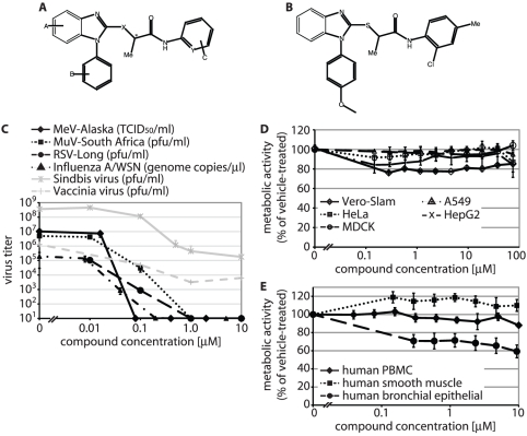 Identification of a chemical scaffold with broad anti-myxovirus activity. Chemical structures of the identified scaffold ( A ) and the current lead analog JMN3-003 ( B ). C ) Dose-response curves for JMN3-003 and MeV-Alaska, MuV-South Africa, RSV Long, influenza A/WSN (H1N1), sindbis virus and vaccinia virus. Titers of <t>cell-associated</t> progeny viruses were determined by TCID 50 titration (MeV) or plaque assay (MuV, RSV, sindbis virus, vaccinia virus). For influenza virus, genome copy numbers of released progeny particles were quantified through TaqMan RT-PCR. Titers of released sindbis virus particles were determined by plaque assay. Values reflect averages of at least three experiments ± SD, vaccinia virus titers were determined in duplicate. D and E ) Assessment of metabolic activity of cells after incubation of different established cell <t>lines</t> (D) or <t>primary</t> <t>human</t> cells (E) in the presence of JMN3-003 for 24 hours. Results for human (HeLa, A549, HepG2), primate (Vero-Slam), and canine (MDCK) cell lines and primary human cells (PBMC, smooth muscle, bronchial epithelial) are shown. Values reflect averages of four replicates ± SD.