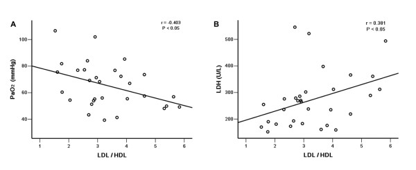 Correlations between serum <t>LDL/HDL</t> ratio and PaO 2 (A) or <t>LDH</t> (B) . Serum LDL-C/HDL-C ratios correlated negatively with PaO 2 levels (r = -0.403, p = 0.027) and positively with LDH (r = 0.381, p = 0.034), n = 33.
