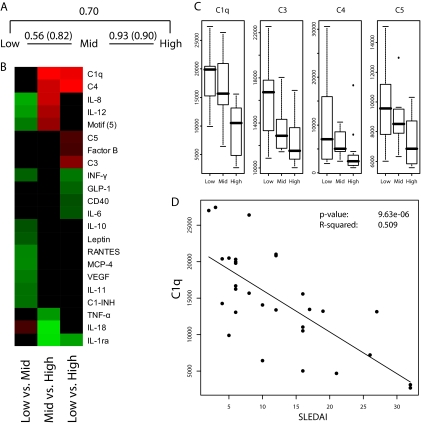 Expression profiling of subsets of SLE reflecting disease activity, using a 135 recombinant antibody <t>microarray.</t> A , Classification of SLE, grouped based solely on disease activity (SLEDAI values); low (3 to 6), mid (9 to 19) and high (22 to 34), based on all 135 antibodies, using a SVM-based leave-one-out cross validation test, expressed in terms of AUC values. AUC values obtained when using only significantly differentially expressed analytes are given within brackets. B , Significantly differentially expressed analytes are shown in a heat map. Twelve differentially expressed analytes, recognized by 14 antibodies, were identified for low versus mid; eight analytes, recognized by 12 antibodies for mid versus high; and 10 analytes recognized by 16 antibodies for low versus high. Green, down-regulated; red, up-regulated; and black, equal levels. The color represent the fold change of a particular marker across all samples within each sample cohort, calculated using the average signal intensities. C , Microarray signal intensities observed for complement proteins, including C1q, C3, C4, and C5, shown as boxplots. The median values are indicated (thick line) and the hinges represent the 25th percentile and the 75th percentile, respectively. D , The correlation between array signal intensities for C1q and SLE disease activity, expressed as SLEDAI-2K.