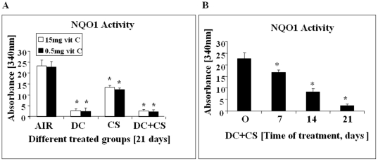 NQO1 Activity of bone marrow cells of guinea pigs fed 0.5 mg or 15 mg vit C/day. (Panel A) AIR, exposed to air; DC, fed 3 mg DC/day; CS, exposed to CS; DC+CS, fed 3 mg DC/day and exposed to CS. * indicates significant difference (p