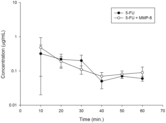 Intracellular 5-fluorouracil (5-FU) levels for 50 µM 5-FU treated HepG2 (Human liver tumor-derived cells possessing biochemical profiles characteristic of normal hepatocytes) with or without 10 µg/mL recombinant MMP-8 by <t>high</t> <t>performance</t> <t>liquid</t> <t>chromatography.</t>